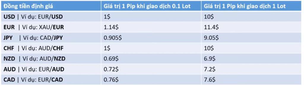 Bảng giá theo ngày 28/02/2019 cho tài khoản Đô la