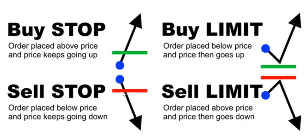 Buy Stop, Buy Limit, Sell Stop, Sell Limit