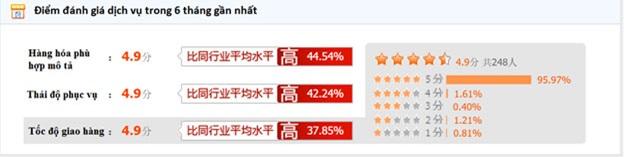 Đánh giá chi tiết người bán trên Taobao trong 6 tháng gần nhất