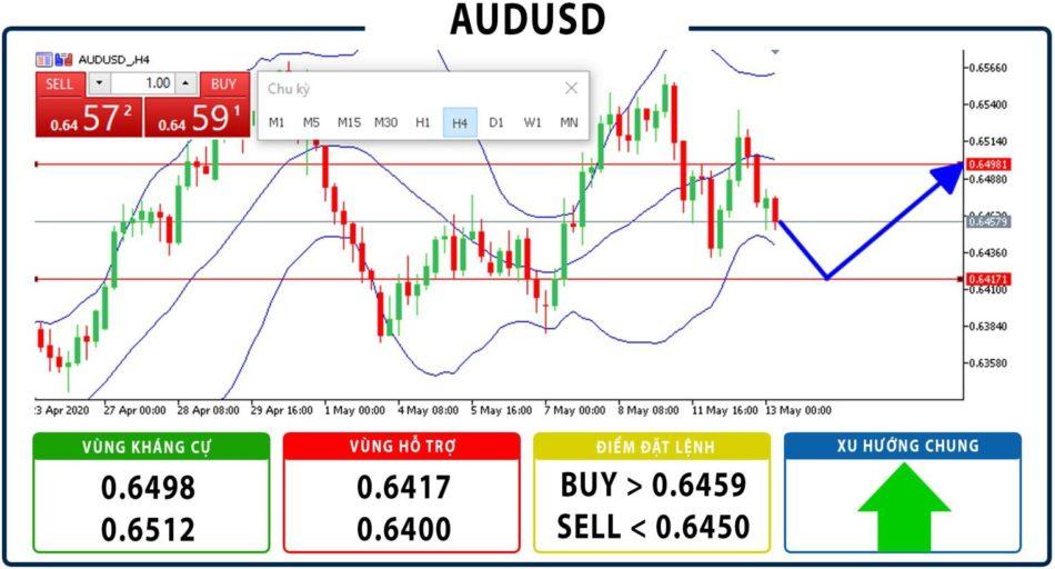Gợi ý đầu tư AUDUSD ngày 13/05/2020