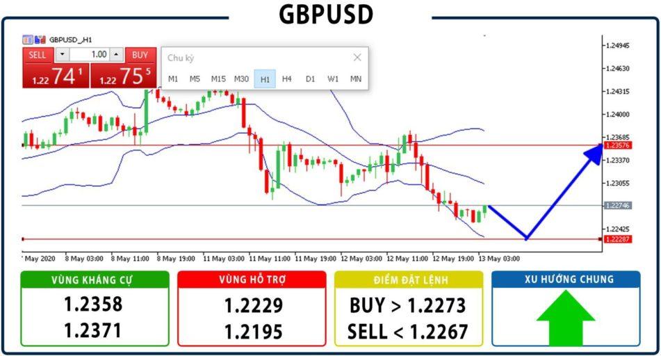 Gợi ý đầu tư GBPUSD ngày 13/05/2020