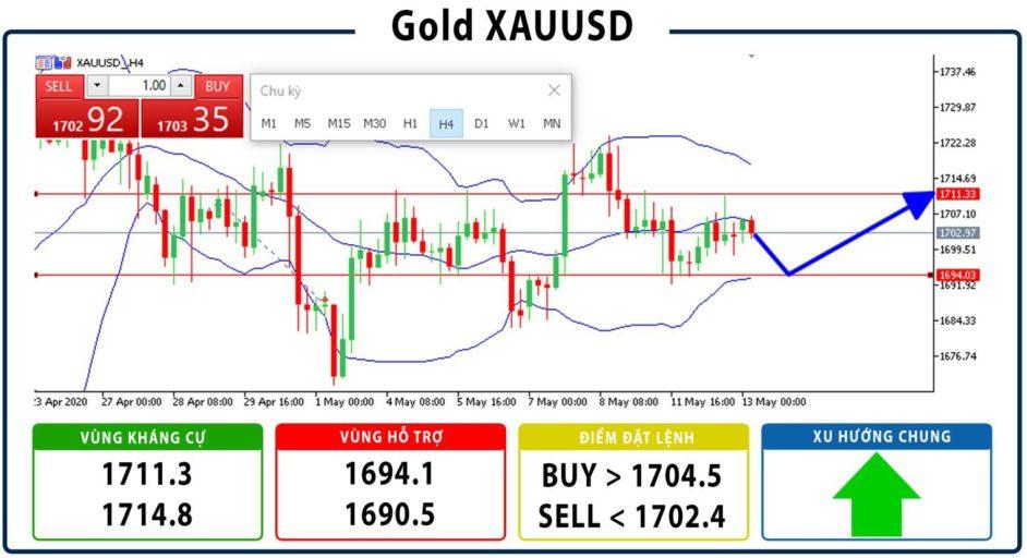 Gợi ý đầu tư Vàng Gold XAUUSD ngày 13/05/2020