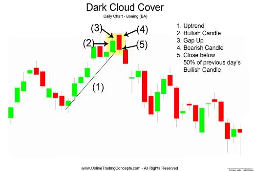 Điễn biến tâm lý Mô hình nến Mây đen bao phủ (Dark Cloud Cover)