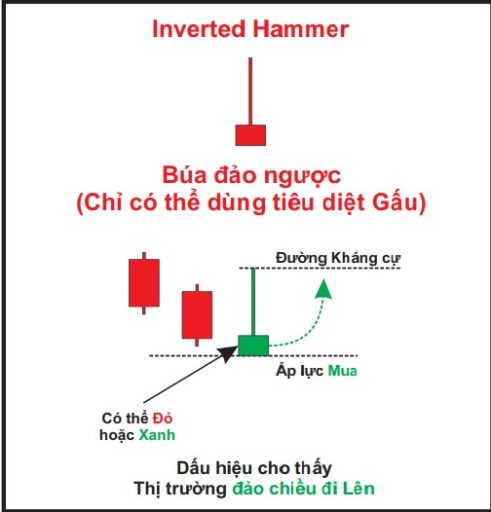 Nến búa ngược (Inverted Hammer)