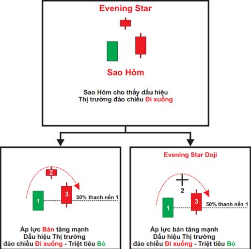 Mẫu nến sao hôm (Evening Star)