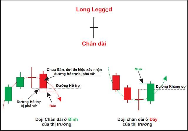Nến Long Legged Doji