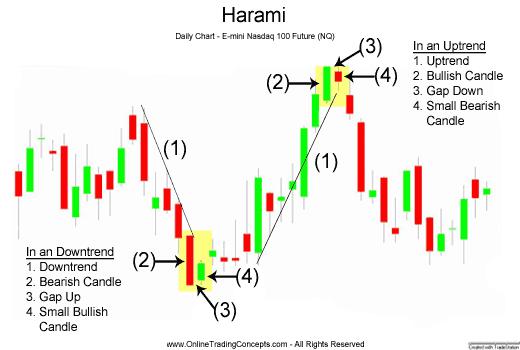 Mô hình nến bà bầu (Harami)