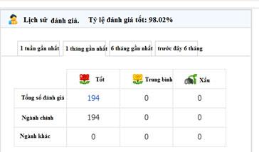 Đánh giá của người mua cho shop trên Taobao