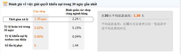 Thông tin thời gian xử lý khiếu nại của shop trên Taobao