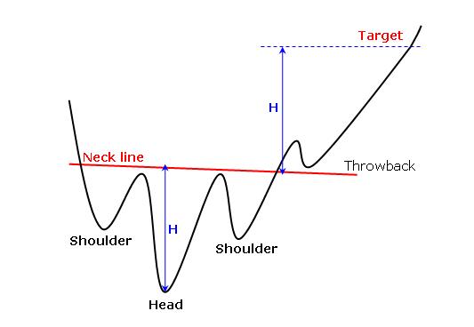 Mô hình Vai Đầu Vai Ngược