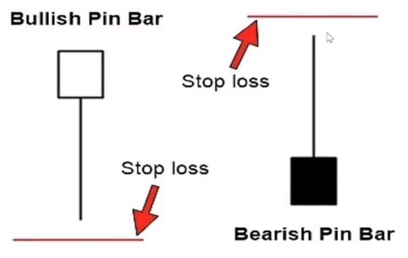 Stoploss cho Bullish Pin Bar và Bearish Pin Bar