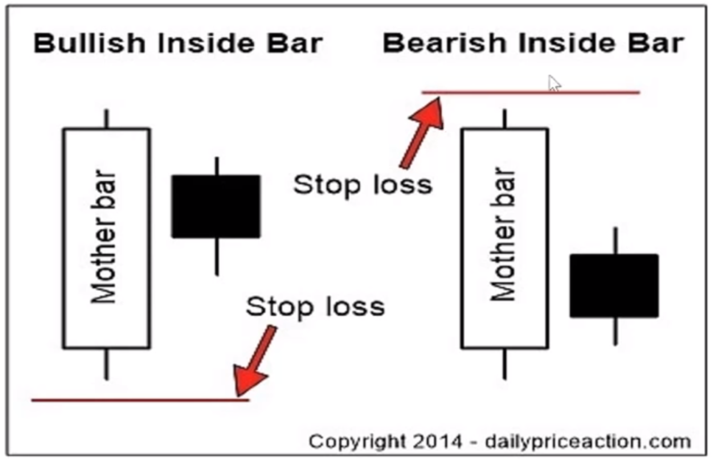 Stoploss cho Bullish Inside Bar và Bearish Inside Bar