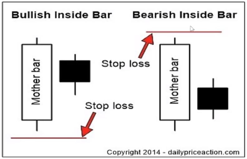 Stoploss cho Bullish Inside Bar và Bearish Inside Bar