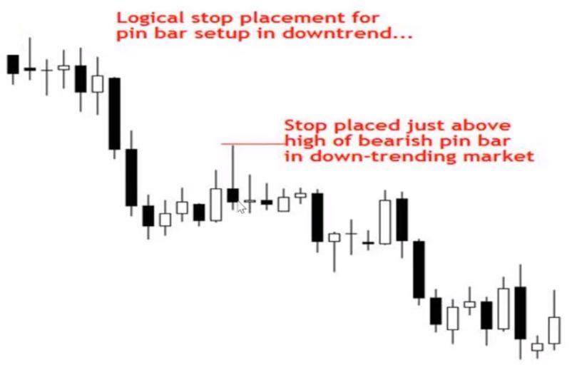 Stoploss trong thị trường giảm