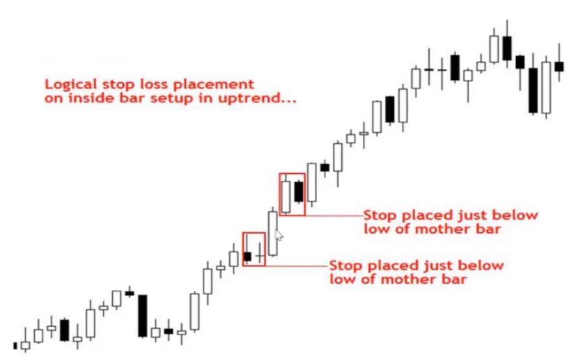 Stoploss trong thị trường tăng