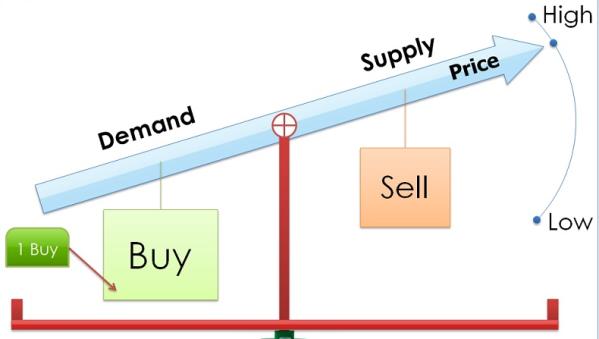 Lý thuyết cung cầu (Supply / Demand)