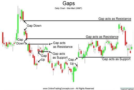 Windows (Gaps)