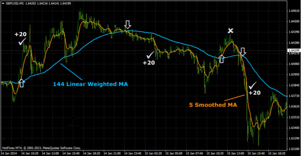 SCA06 - Chiến lược Scalping 20 pips Forex với chỉ báo Linear Weighted Moving Average