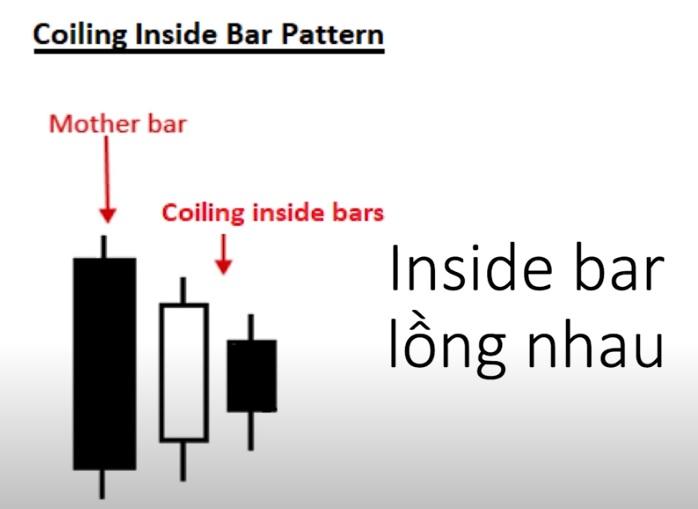 Inside Bar lồng nhau