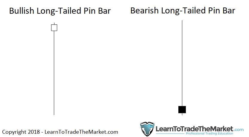 Các loại nến đuôi dài - Pin bar đuôi dài