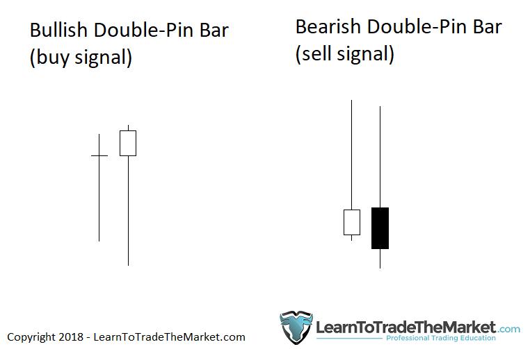Nến đuôi dài - Double Pin Bar