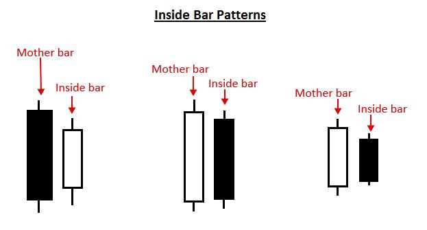 Price Action là gì -  Mô hình Inside Bar