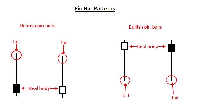 Price Action là gì - Mô hình nến Pin Bar