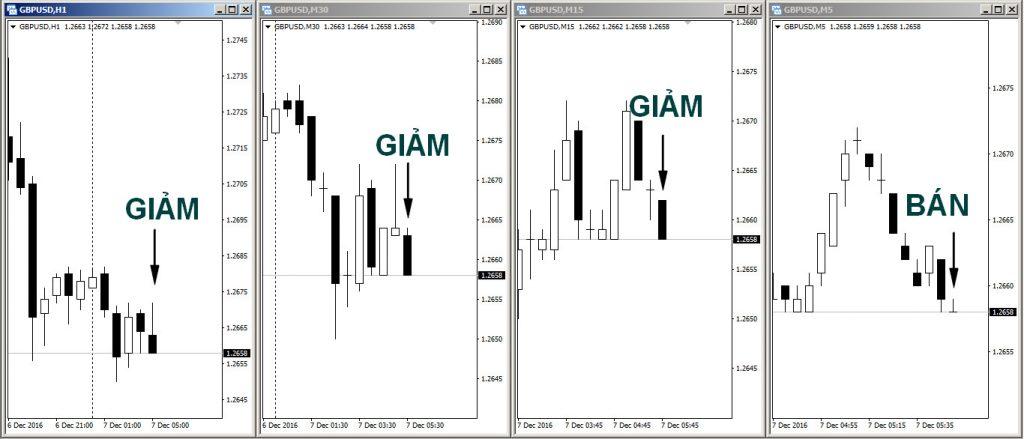 Chiến lược Scalping 10 phút với 4 khung thời gian - Ví dụ GBPUSD