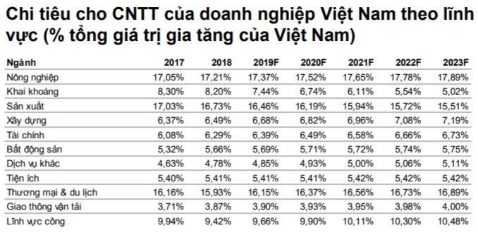 Chi tiêu cho CNTT của doanh nghiệp Việt Nam theo lĩnh vực