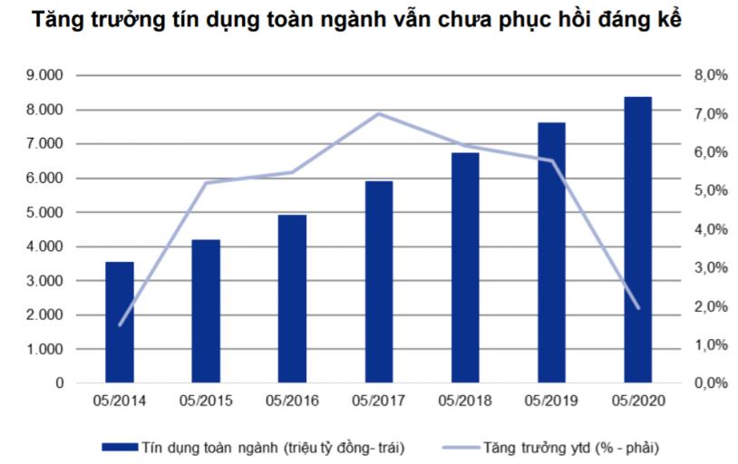 Tăng trưởng tín dụng toàn ngành vẫn chưa phục hồi đáng kể