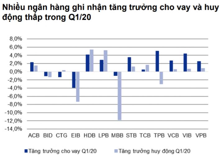Nhiều ngân hàng ghi nhận tăng trưởng cho vay và huy động thấp trong Q1/20