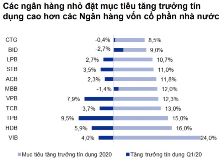 Các ngân hàng nhỏ đặt mục tiêu tăng trưởng tín dụng cao hơn các Ngân hàng vốn cổ phần nhà nước