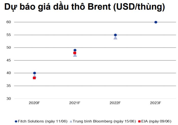Dự báo giá dầu thô Brent