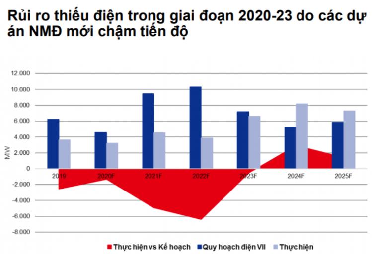 Rủi ro thiếu điện trong giai đoạn 2020-23