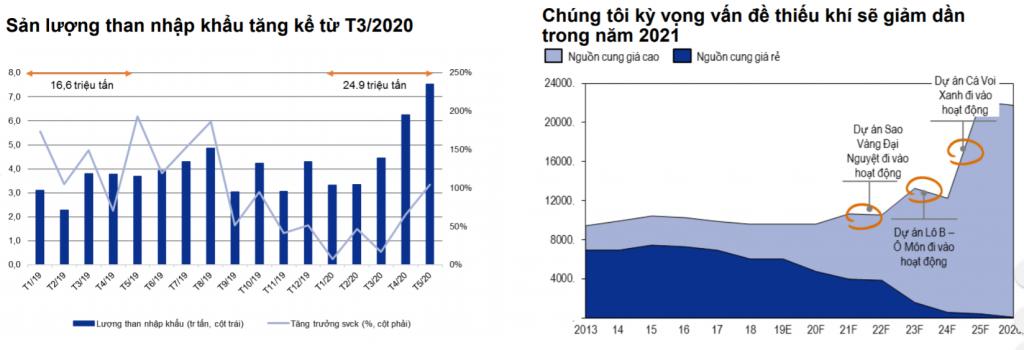 Nguồn cung than đảm bảo, tuy nhiên thiếu hụt nước và khí dự báo sẽ kéo dài đến 2021