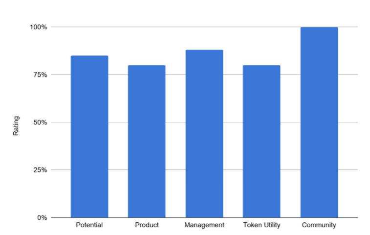 Đánh giá token Origin Protocol (OGN)