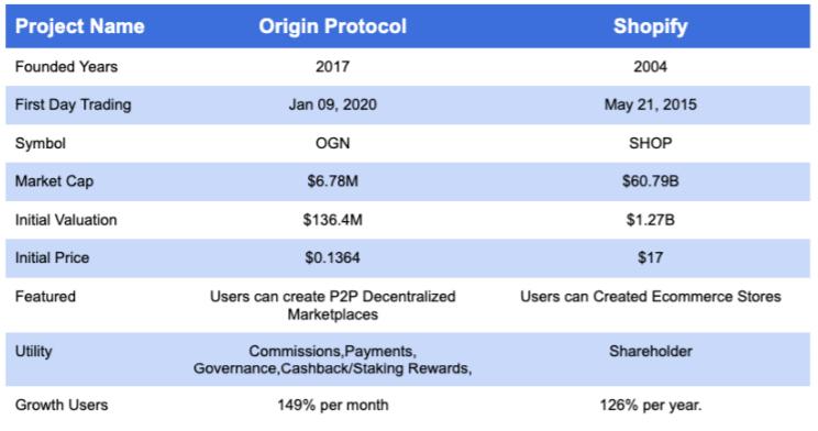 So sánh giữa Origin Protocol với Shopify