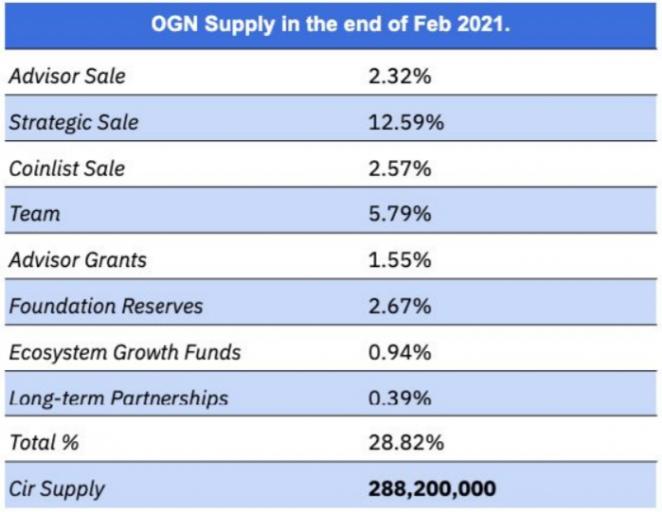 Tổng nguồn cung của OGN vào cuối tháng 02/2021