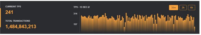 Tốc độ và số lượng giao dịch của SOL