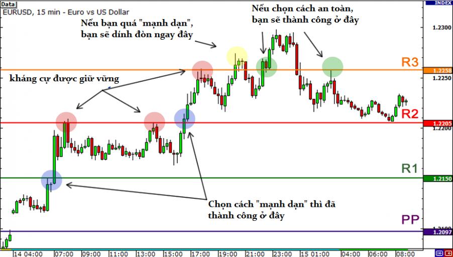 Ví dụ về EURUSD trên biểu đồ 15 phút bên dưới để thấy việc giao dịch theo phá vỡ vùng Pivot Point