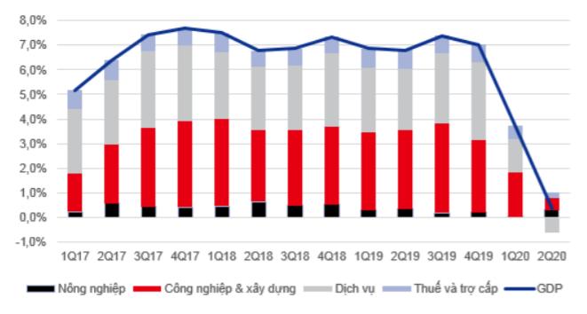 Tăng trưởng GDP quý 2 của Việt Nam thấp nhất trong vòng 1 thập kỷ