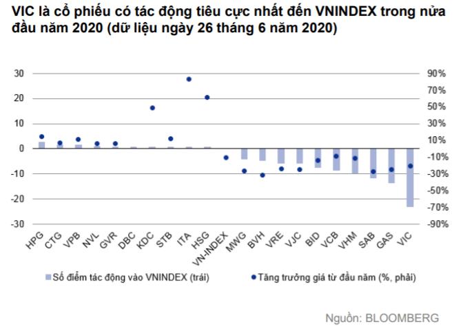 VIC là cổ phiếu có tác động tiêu cực nhất đến VNINDEX trong nửa đầu năm 2020