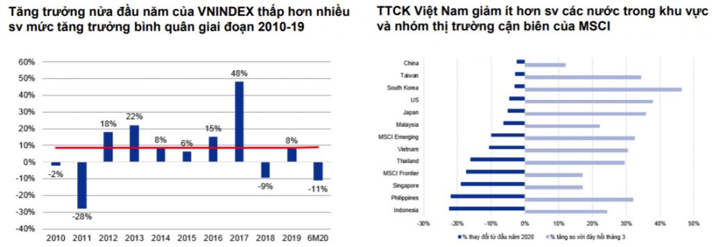 Mức giảm của TTCK Việt Nam khiêm tốn hơn so các nước trong khu vực và nhóm thị trường cận biên