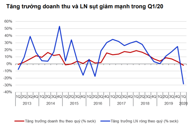 Tăng trưởng doanh thu và LN sụt giảm mạnh trong Q1/20