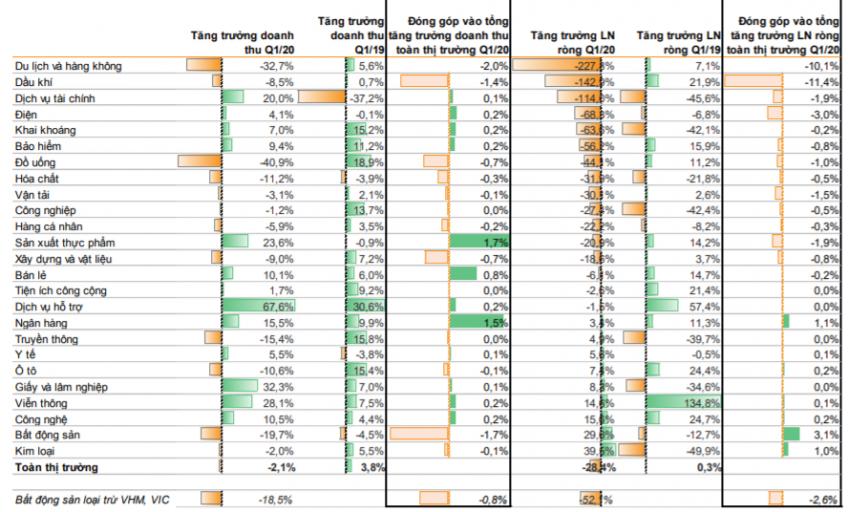 Số ít các ngành ghi nhận tăng trưởng lợi nhuận dương