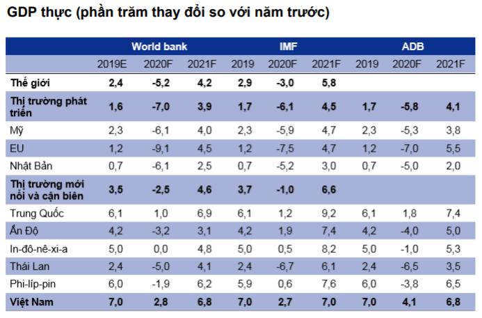 GDP thực (phần trăm thay đổi so với năm trước)
