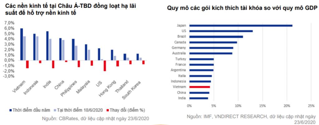 Các nước đồng loạt tung ra các gói kích thích kinh tế quy mô lớn