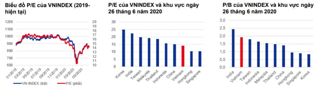 Định giá thị trường Việt Nam so với khu vực