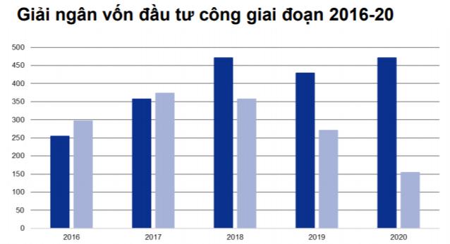 Giải ngân vốn đầu tư công giai đoạn 2016-2020