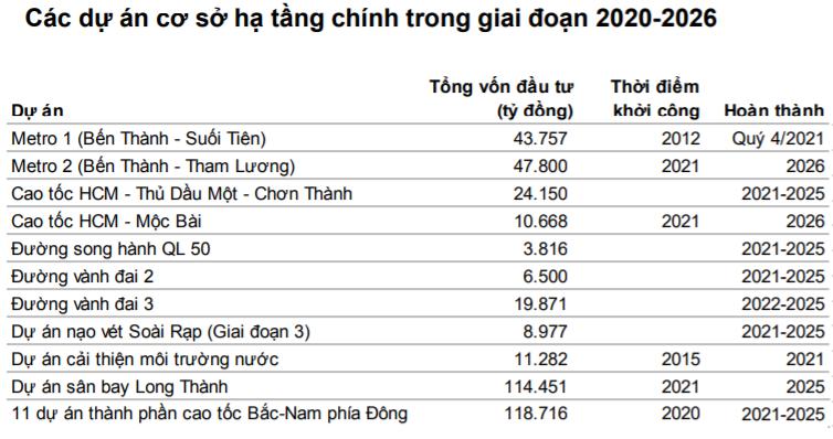 Các dự án cơ sở hạ tầng chính trong giai đoạn 2020-2026